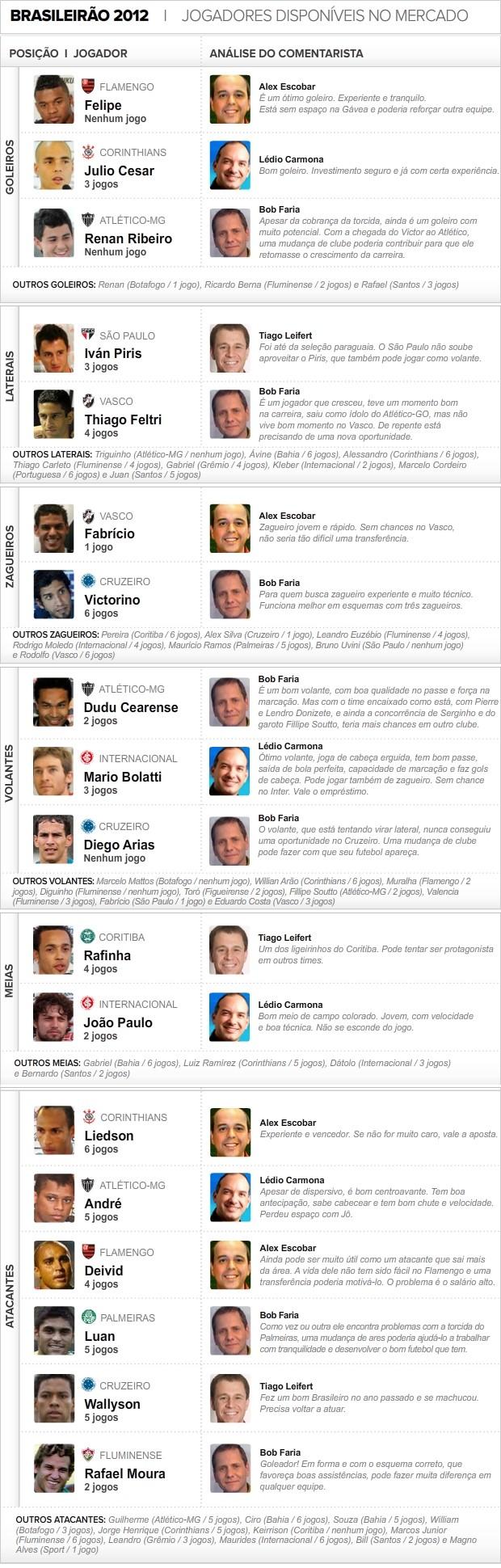Info_Jogadores-Mercado_03_2 (Foto: arte esoprte)
