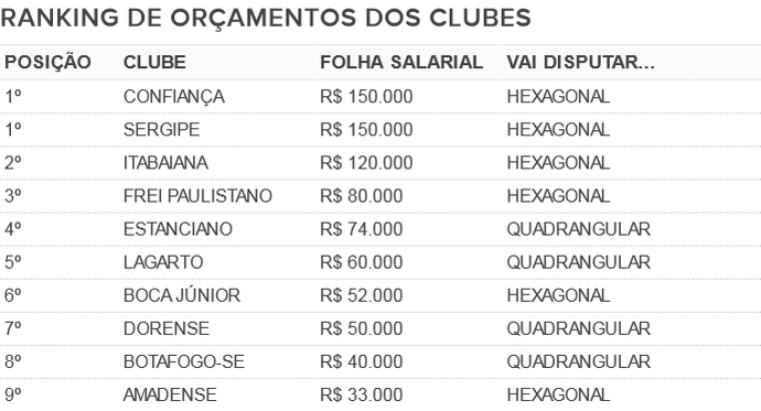 9e66babde1 Folha salarial x rendimento  Veja quem levou a melhor na relação no ...