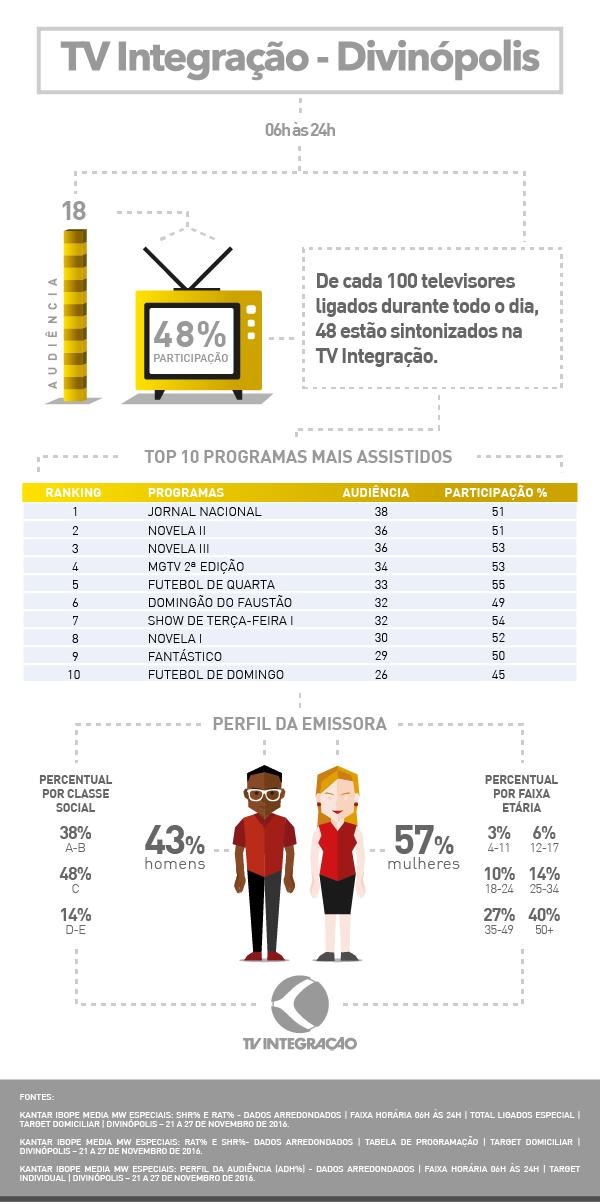 Audiência Divinópolis 2016 (Foto: TV Integração)