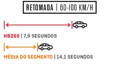 Retomada Hyundai HB20 S 1.0 Turbo (Foto: Autoesporte)