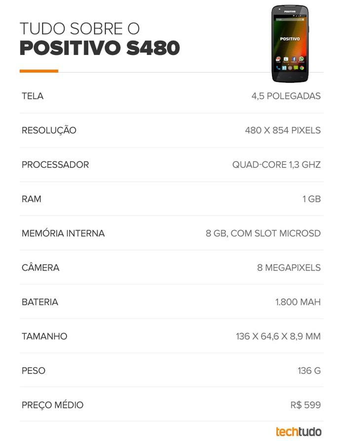 Especificações do Positivo S480 (Foto: Arte/TechTudo)
