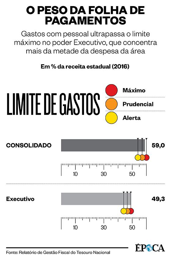 O PESO DA FOLHA DE PAGAMENTOS Gastos com pessoal ultrapassa o limite máximo no poder Executivo, que concentra mais da metade da despesa da área (Foto: Fonte: Relatório de Gestão Fiscal do Tesouro Nacional)