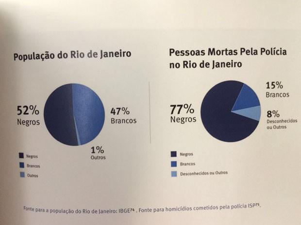 Gráfico mostra número de pessoas mortas pela polícia no Rio de Janeiro (Foto: Divulgação / Human Right Watch)