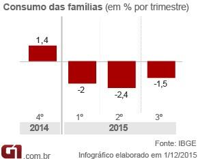 PIB-consumofamilias-3tri15 (Foto: Arte/G1)