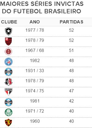 Maiores séries invictas do Brasil - tabela (Foto: GloboEsporte.com)
