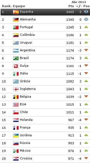 Fifa divulga ranking com novidade entre os dez primeiros e Seleção Brasileira já alcança maior rival. 11/04/2014