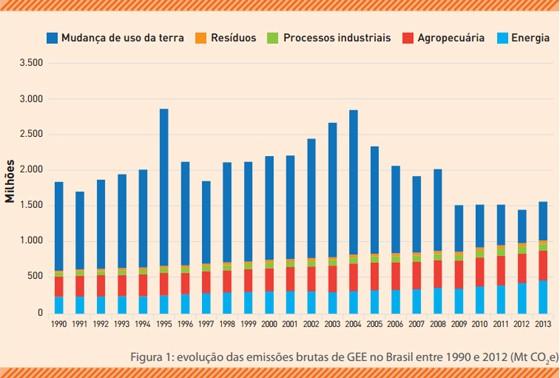 Gráfico de evolução das emissões de gases de efeito estufa do Brasil (Foto: SEEG/OC)