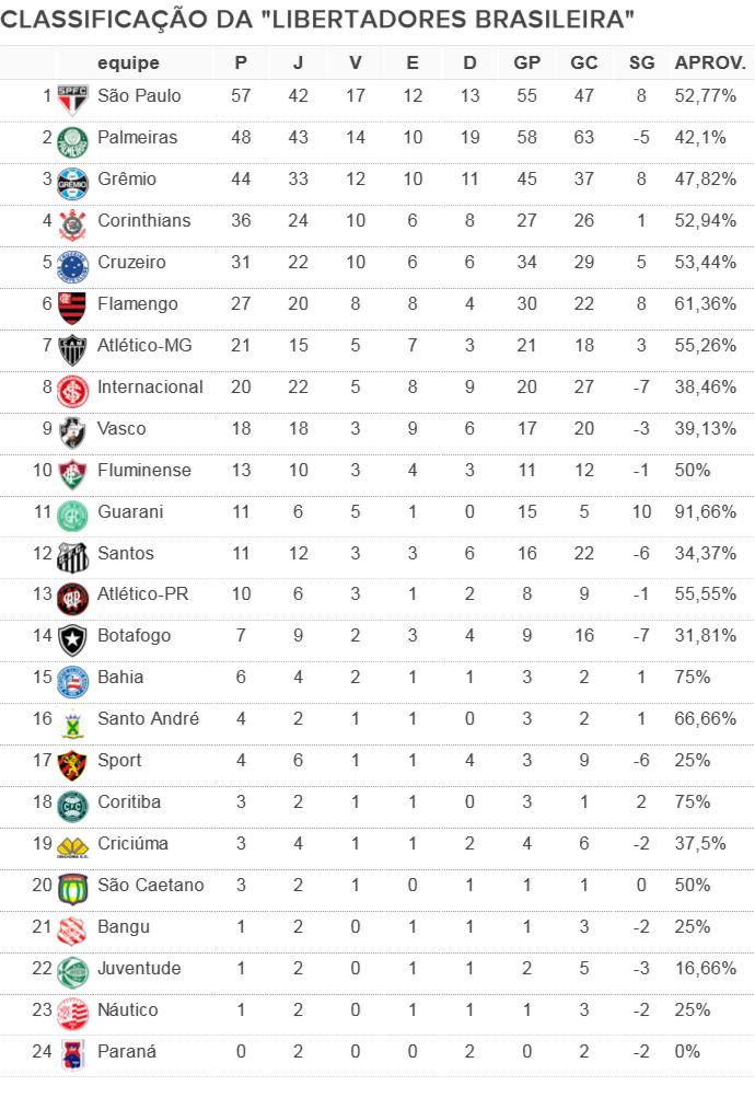 Raio-x dos confrontos brasileiros na Libertadores tem 155 jogos e só um  invicto  6ceb78471c020