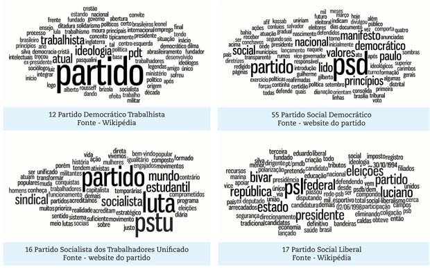 Nuvem de palavras com discursos dos partidos (Foto: Reprodução/OCI)