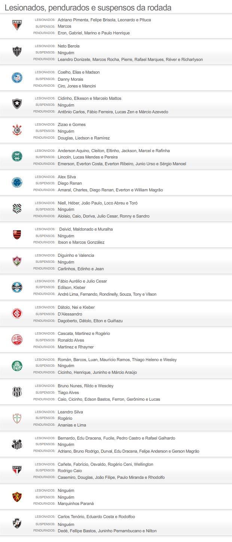 Suspensos e lesionados do brasileirão 2012 - 20/07/2012 (Foto: Globoesporte.com)