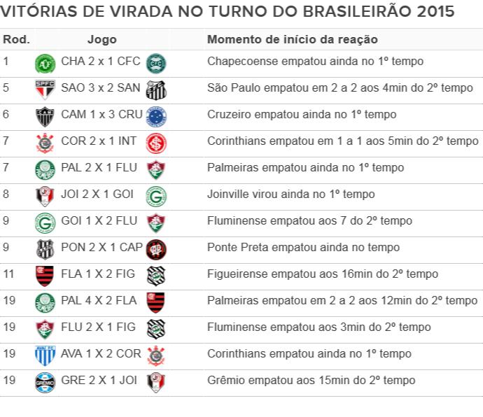 Poucas Viradas Quem Abre O Placar Vence 77 5 Dos Jogos No Brasileirao Serie A