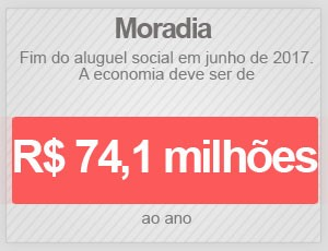 Moradias (Foto: Editoria de Arte/G1)