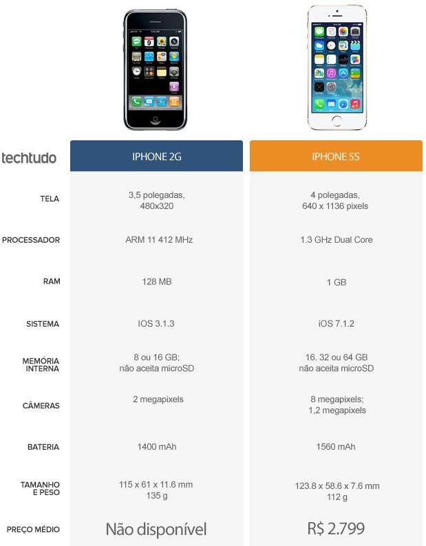 Tabela de especificações do iPhone 2G e iPhone 5S (Foto: Foto: Arte/ TechTudo)