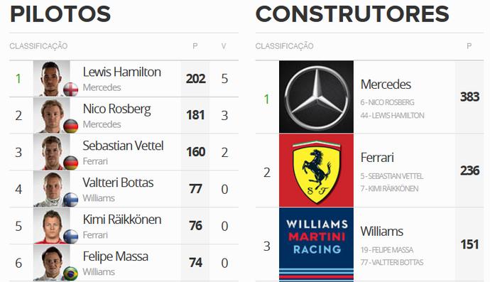 Classificação do campeonato após GP da Hungria (Foto: GloboEsporte.com)
