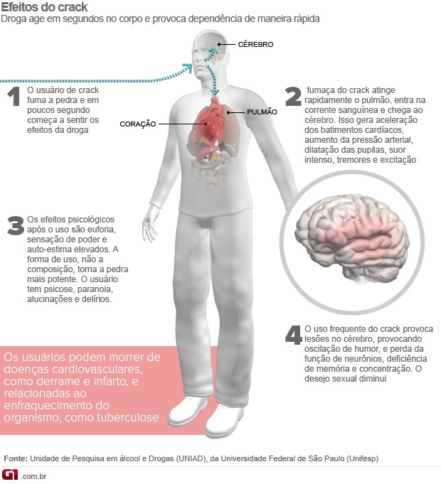 Como o viagra reage no organismo