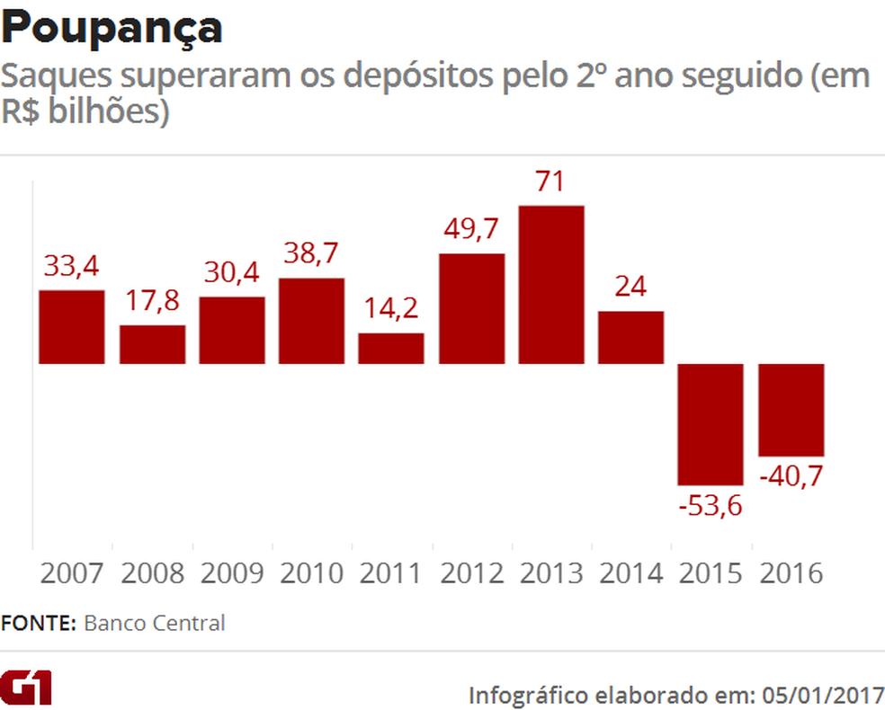 Saques na poupança superaram depósitos pelo 2º ano consecutivo (Foto: Arte/G1)