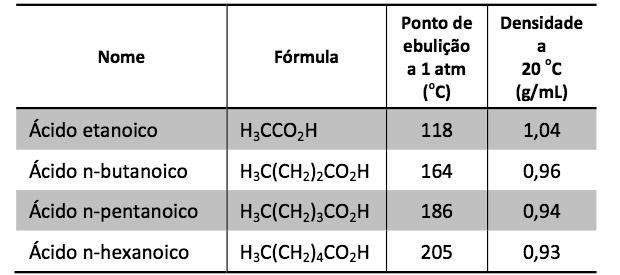 Tabela com substâncias (Foto: Reprodução/Fuvest)