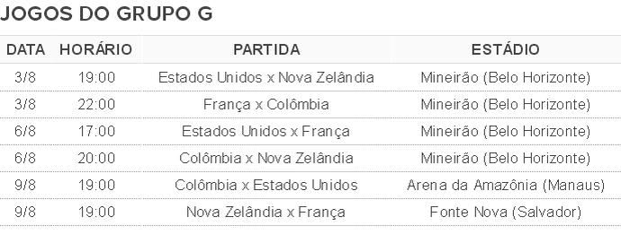 Tabela de jogos Grupo G Olimpiada futebol (Foto: Globoesporte.com)