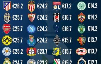 Pior da 1ª fase, Dínamo Zagreb fatura mais que o campeão da Libertadores