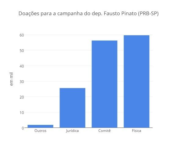 Doações para Fausto Pinato