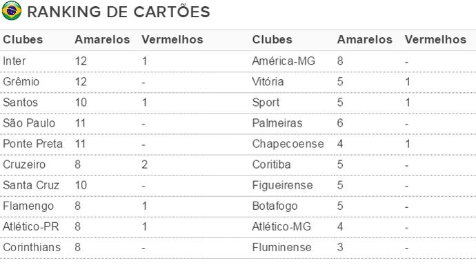 Tabela cartões Grêmio Inter (Foto: Reprodução)
