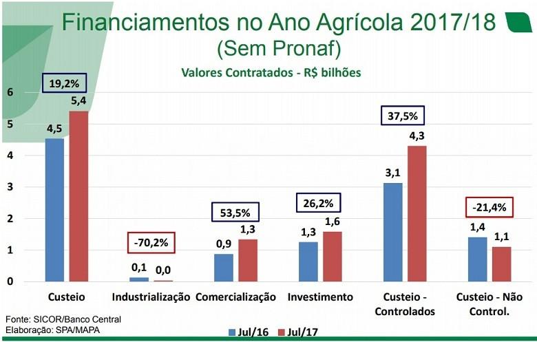 crédito-rural-tabela (Foto: Banco Central/Divulgação)