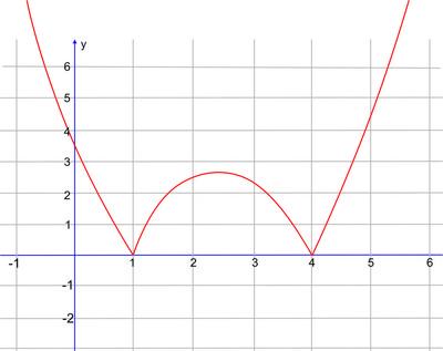 Função Modular (Foto: Colégio Qi)