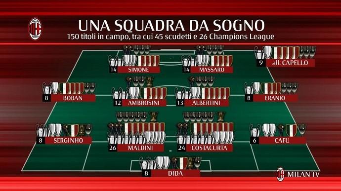 BLOG: Saudade? Ídolos do Milan somam 150 títulos em jogo contra lendas do Arsenal
