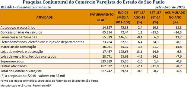 Vendas do comércio varejista na região de Presidente Prudente registraram queda de 8,2% (Foto: FecomercioSP)