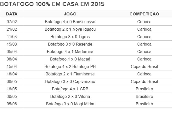 Botafogo tabela Engenhão (Foto: GloboEsporte.com)