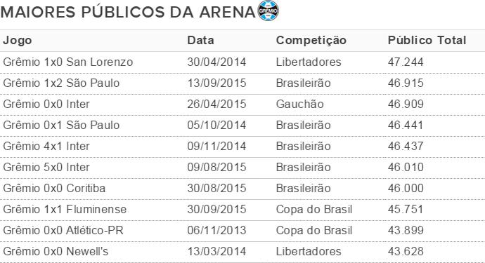 Maiores públicos da Arena do Grêmio (Foto: Arte / GloboEsporte.com)