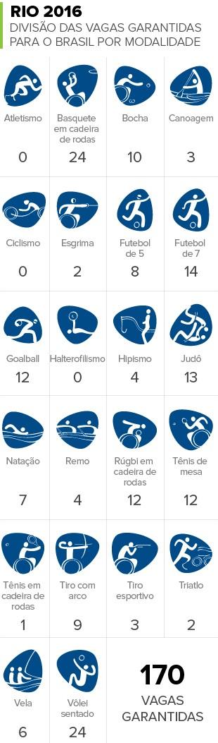 Info Vagas Paralimpíadas Rio 2016 (Foto: infoesporte)