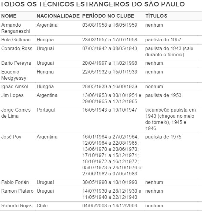 tabela técnicos estrangeiros (Foto: GloboEsporte.com)