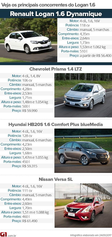 Tabela de concorrentes do Renault Logan (Foto: Divulgação)