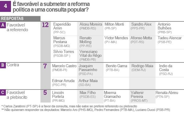 Reforma política tabela 4(vale esta final) (Foto: Editoria de Arte/G1)