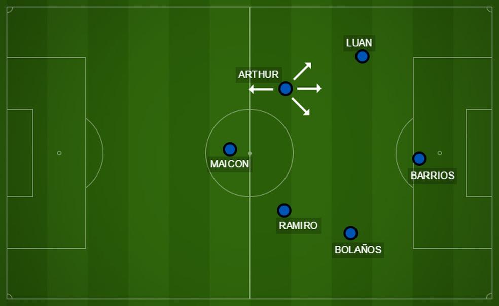 Grêmio em um possível 4-1-4-1  (Foto: Reprodução)