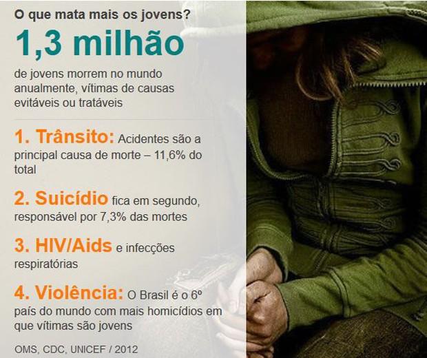 O que mais mata os jovens? (Foto: BBC)