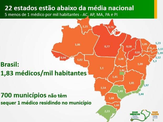 Dados do Ministério da Saúde aponta que Alagoas possui 1,12 médicos por mil habitantes (Foto: Reprodução / Ministério da Saúde)