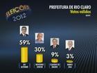 Candidatos à Prefeitura de Rio Claro comentam terceira pesquisa Ibope