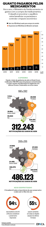o custo da compra de remédios (Foto: Época)
