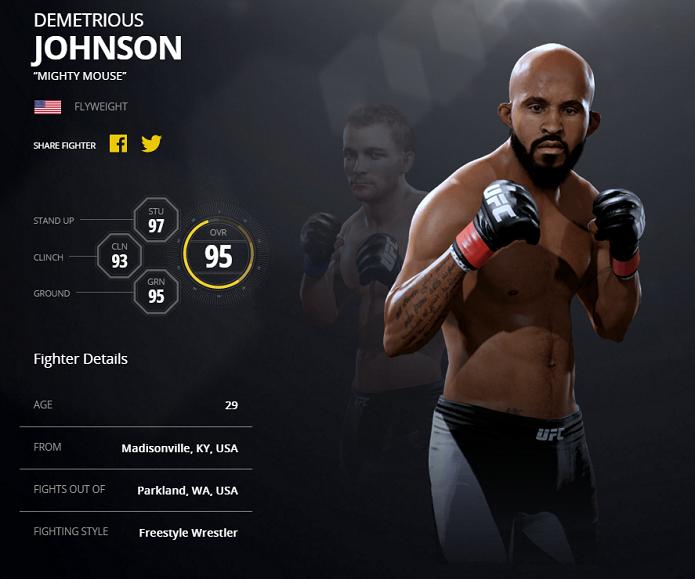 Mighty Mouse tem mesmo overall de Jon Jones (Foto: Divulgação/EA Sports)