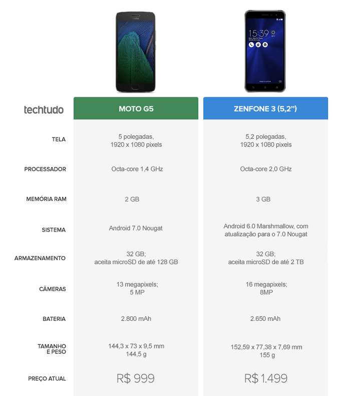 Tabela Comparativa entre Moto G5 e Zenfone 3 (Foto: Arte/TechTudo)