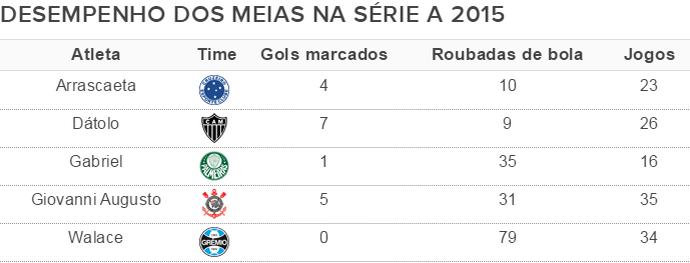 Tabela bom e barato meio-campistas Cartola FC (Foto: GloboEsporte.com)
