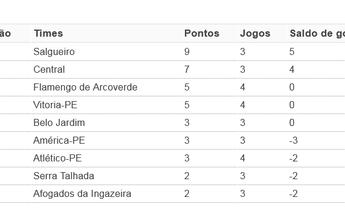 Pernambucano: confira a classificação geral com os resultados da 4ª rodada