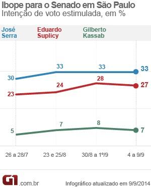 * Serra tem 33%, Suplicy, 27%, Kassab, 7%, aponta Ibope.