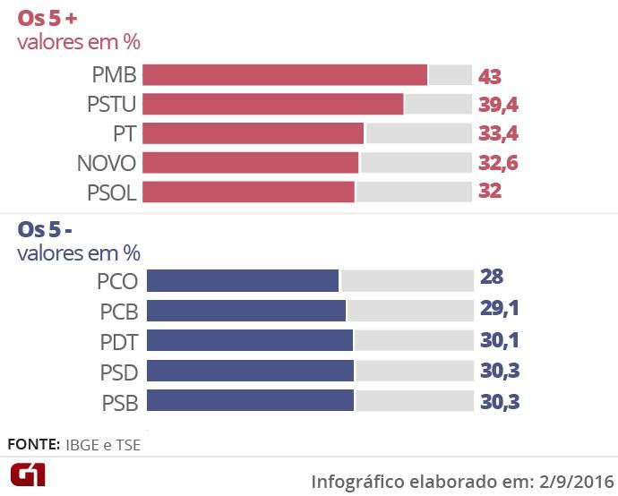 Proporção de mulheres por partido