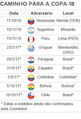 tabela jogos restantes seleção brasileira eliminatórias (Foto: Arte: GloboEsporte.com)