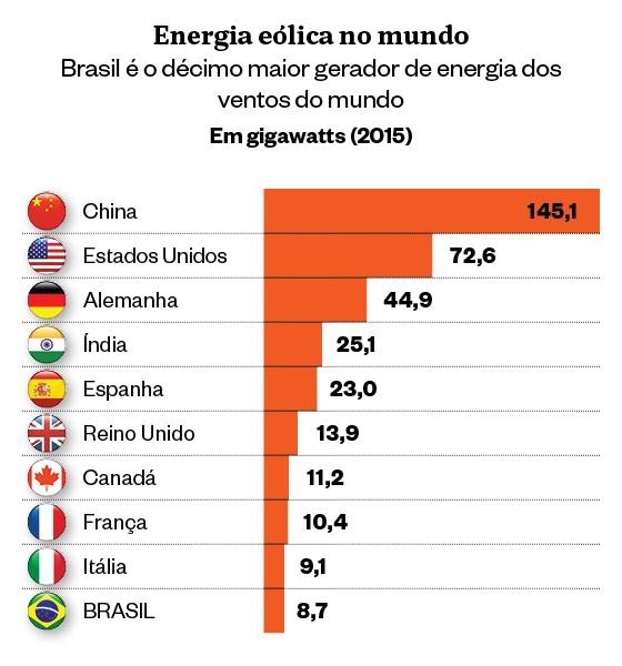 Energias renováveis no Brasil (Foto: Agência Internacional para as Energias Renováveis (Irena))