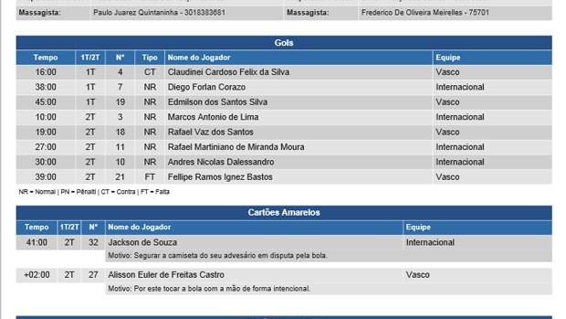 Erro sumula Internacional Vasco (Foto: Reprodução)