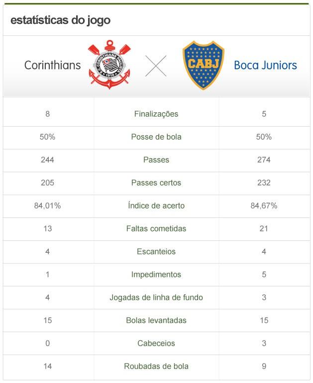 Estatística do jogo Corinthians x Boca Juniors (Foto: Editoria de arte / Globoesporte.com)